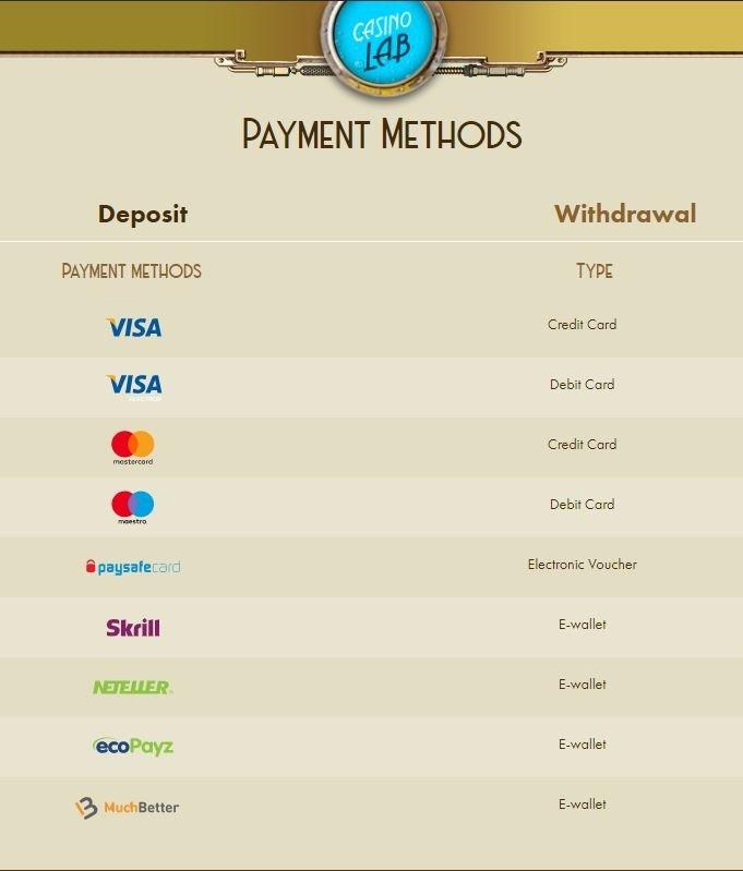 casino lab nz payment methods list